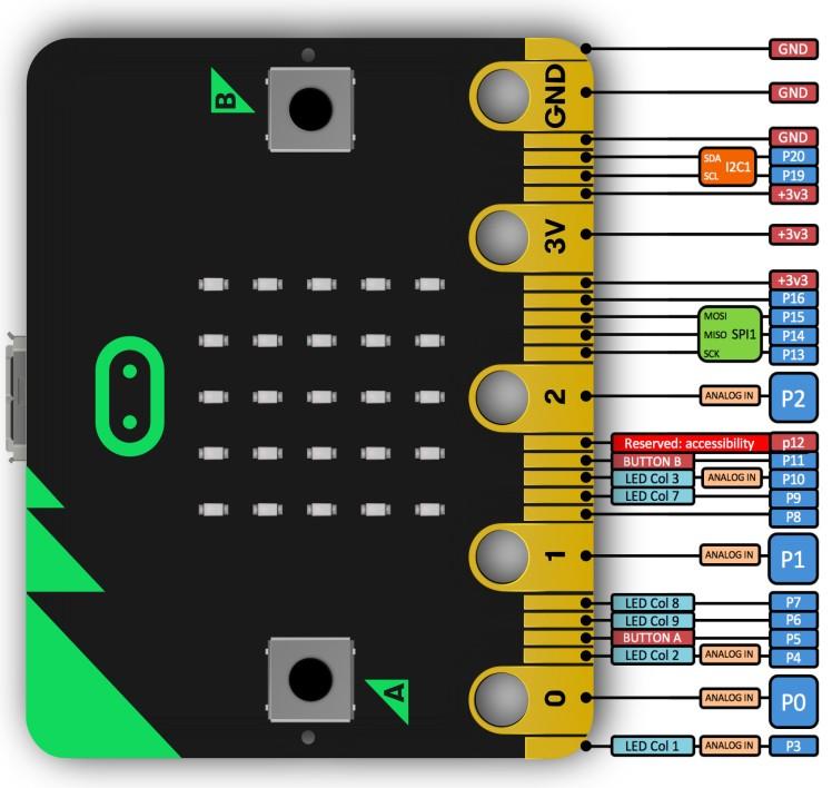 Les ports du Micro:Bit