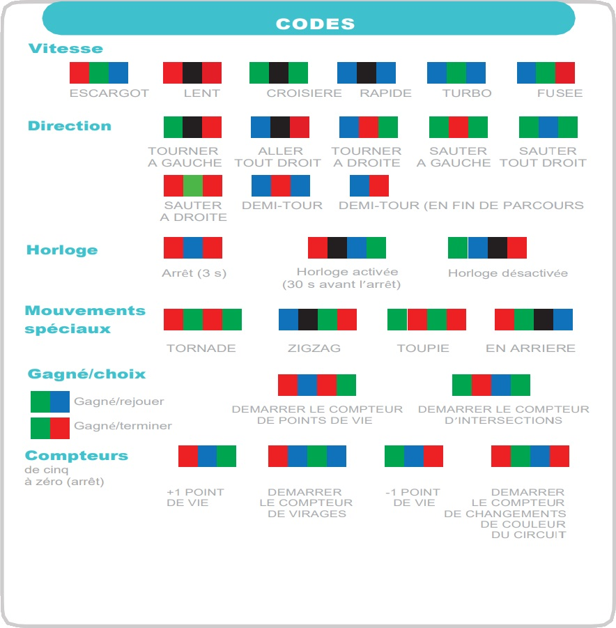 Ozocodes, les codes couleurs de l'Ozobot