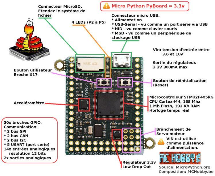 Composants de la Pyboard