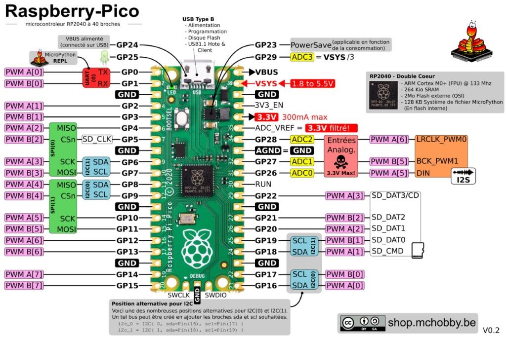 Les ports du Raspberry Pi Pico