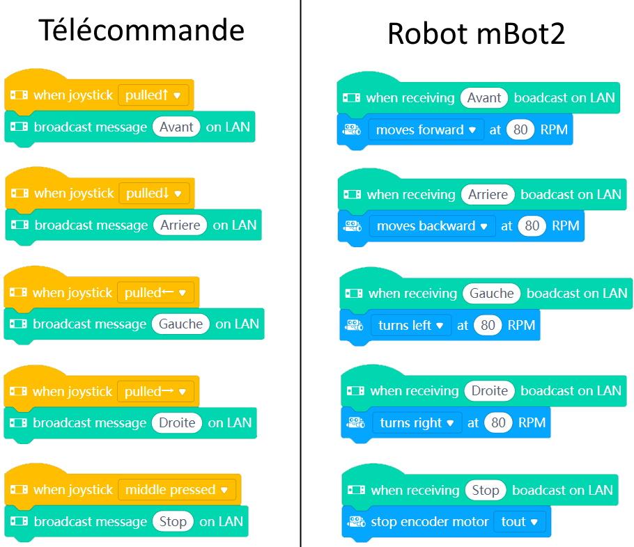 Version simplifiée du programme du robot mBot2 télécommandé par le joystick de la CyberPi